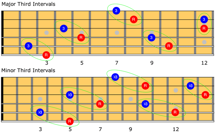 guitar chords showing interval on the notes