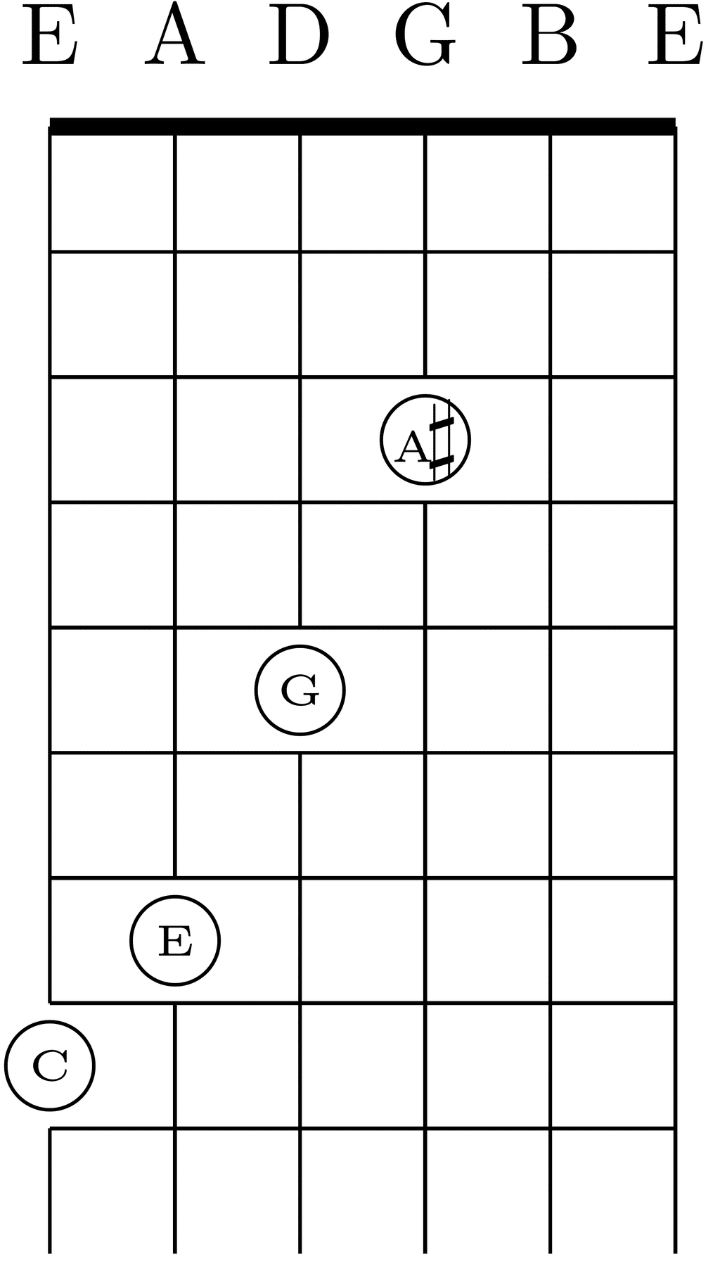C7 chord in standard tuning