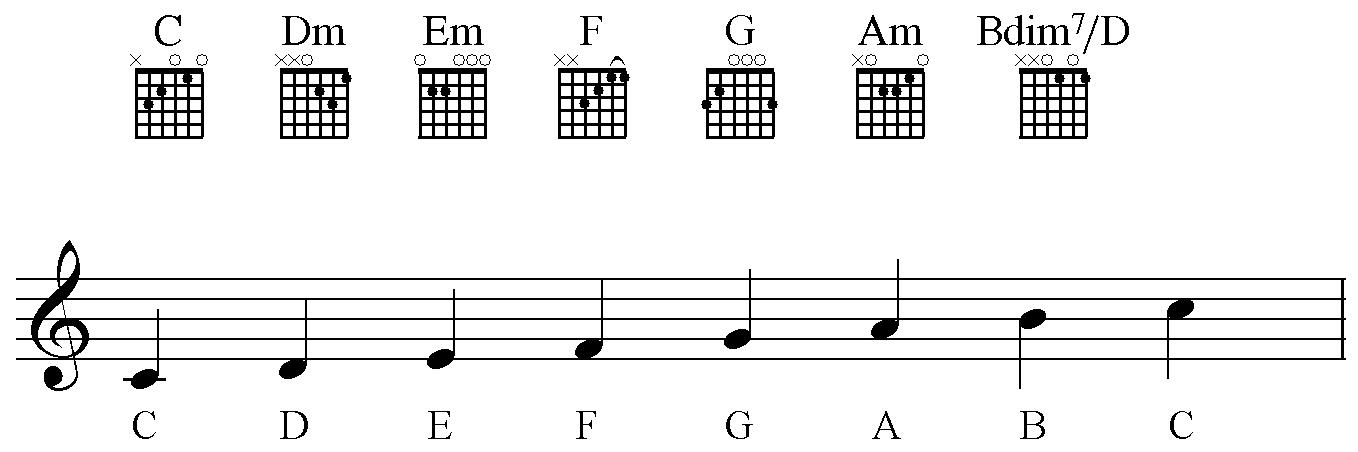 chords found on a Guitar sheet music with tabs
