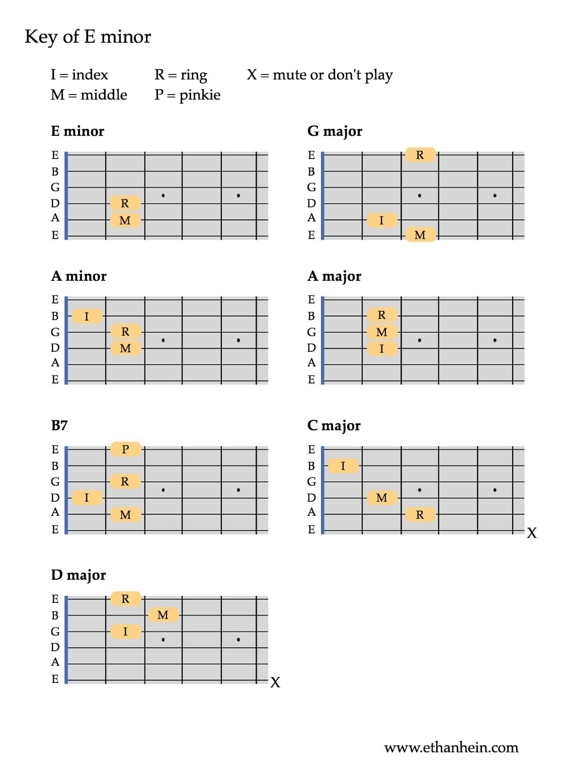 Common guitar chords you'll use when you learn to play guitar